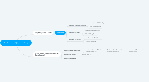 Mind Map: Traffic Funnel (Codemotion)