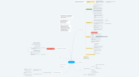 Mind Map: Платежи