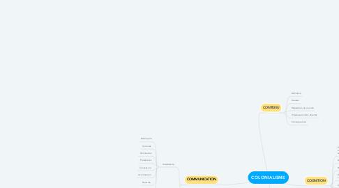 Mind Map: COLONIALISME