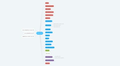 Mind Map: Giada-nn.ru