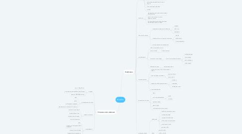 Mind Map: #Luckin