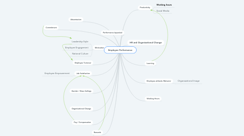 Mind Map: Employee Performance