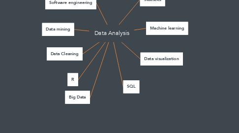 Mind Map: Data Analysis