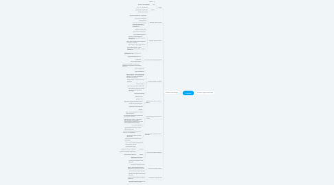Mind Map: #Lambda