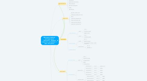 """Mind Map: Методика навчання освітньої галузі """"Технології"""": Трудове навчання з методикою (1 курс, КО, денна)"""