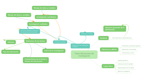 Mind Map: Fases del proceso de investigación