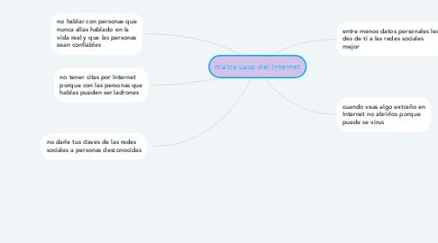 Mind Map: malos usos del Internet