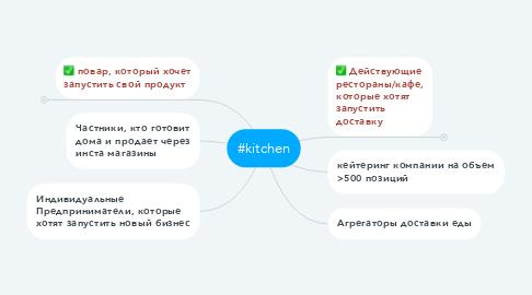 Mind Map: #kitchen