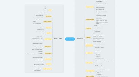 Mind Map: ЦА #masterclass