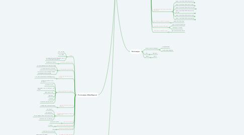Mind Map: ЦА Drivecargo