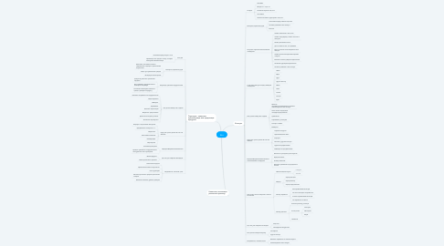 Mind Map: #kit