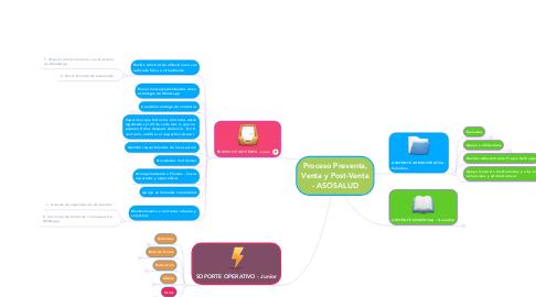 Mind Map: Proceso Preventa, Venta y Post-Venta - ASOSALUD