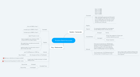 Mind Map: Student Bank Accounts