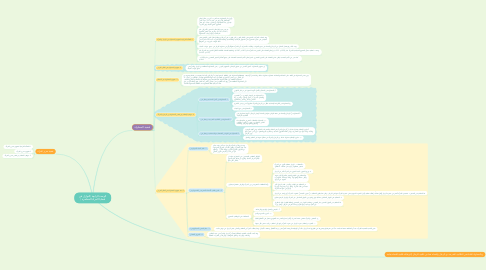 Mind Map: الوحدة الرابعة (النوازل في قضايا المرأة المعاصرة )