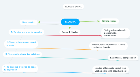 Mind Map: ESCUCHA