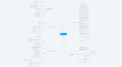Mind Map: SEMIOLOGIA