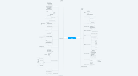 Mind Map: Проект - Аренда и Лизинг картин