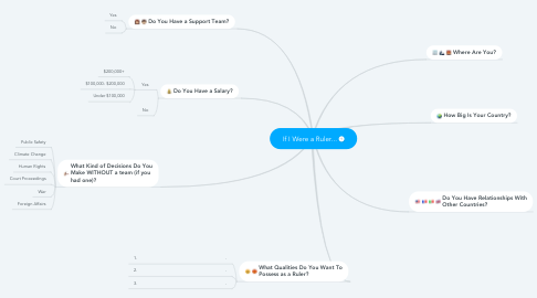 Mind Map: If I Were a Ruler...