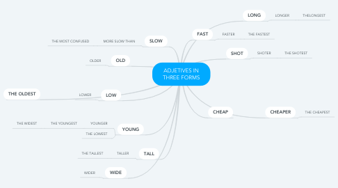 Mind Map: ADJETIVES IN THREE FORMS