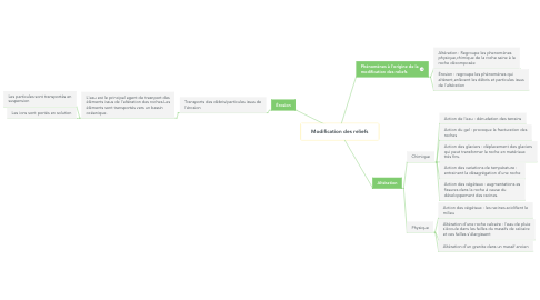 Mind Map: Modification des reliefs