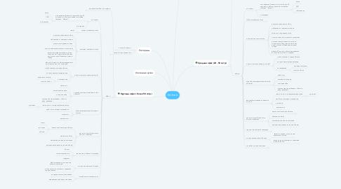 Mind Map: EATclub