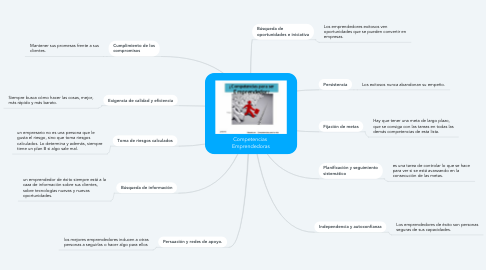 Mind Map: Competencias  Emprendedoras
