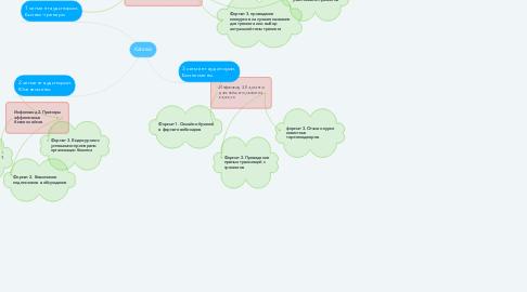 Mind Map: Katarsis