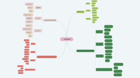 Mind Map: Institutions