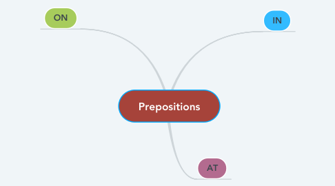 Mind Map: Prepositions