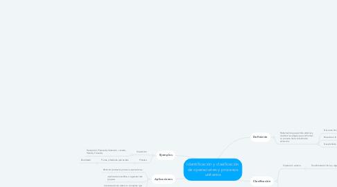 Mind Map: Identificación y clasificación de operaciones y procesos unitarios