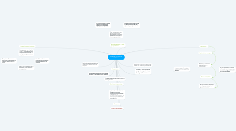 Mind Map: Estructura Curricular en Sistemas.