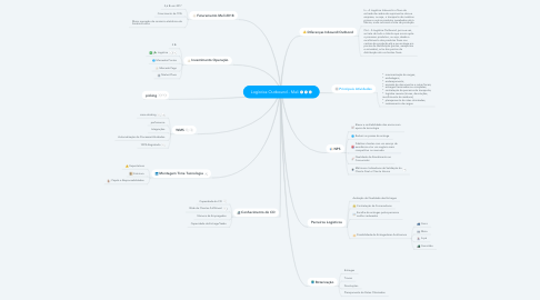 Mind Map: Logística Outbound - Meli