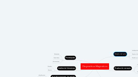 Mind Map: Diagnosticos Magneticos