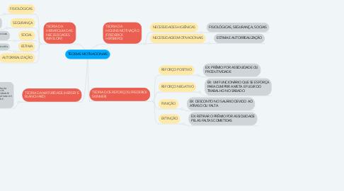 Mind Map: TEORIAS MOTIVACIONAIS