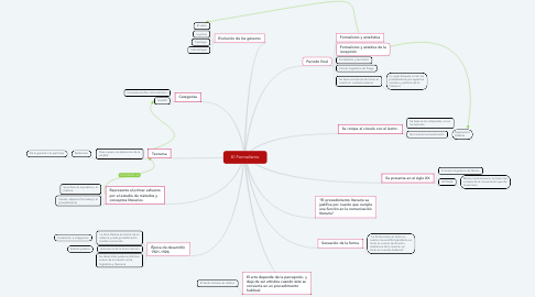 Mind Map: El Formalismo
