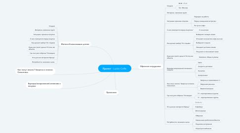 Mind Map: Проект - Luckin Coffe.