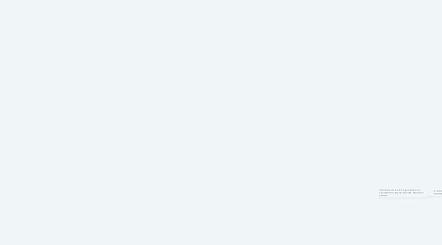 Mind Map: Group Dynamics