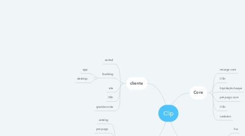 Mind Map: Clip
