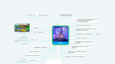 Mind Map: DISNEY
