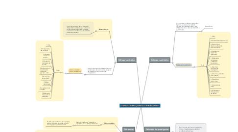 Mind Map: Los enfoques  cuantitativo y cualitativo, sus similitudes y diferencias