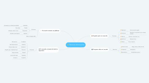 Mind Map: Técnicas de escucha