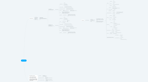 Mind Map: Enter DApp