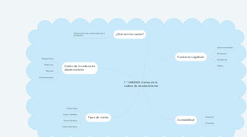 Mind Map: 1 ° UNIDAD: Costos de la  cadena de abastecimiento