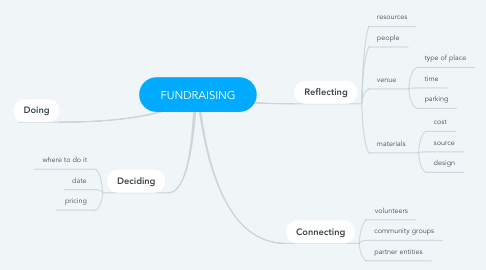 Mind Map: FUNDRAISING