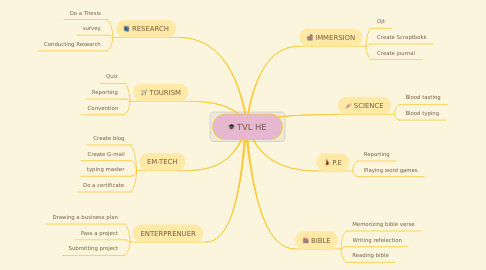 Mind Map: TVL HE