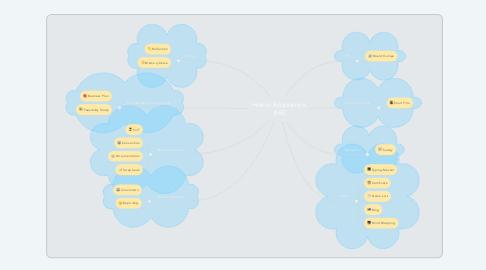 Mind Map: Home Economics  (HE)