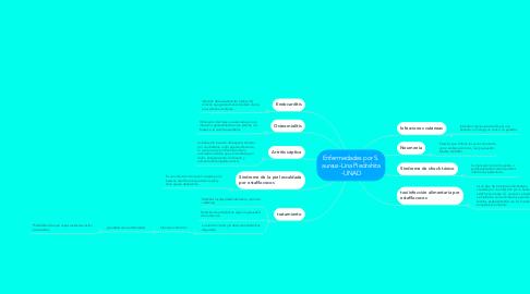 Mind Map: Enfermedades por S. aureus-Lina Piedrahita -UNAD
