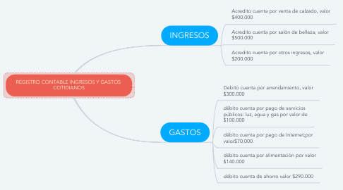 Mind Map: REGISTRO CONTABLE INGRESOS Y GASTOS  COTIDIANOS