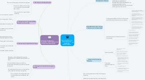 Mind Map: Leer y escribir en la Universidad: Una propuesta Interdisciplinar.