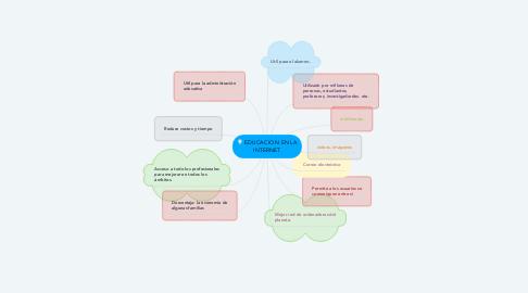 Mind Map: EDUCACION EN LA INTERNET